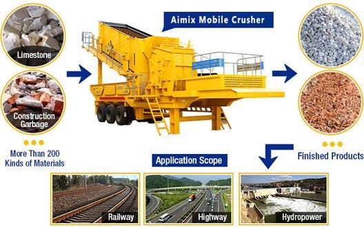 Application of Aimix® Mobile Crusher: